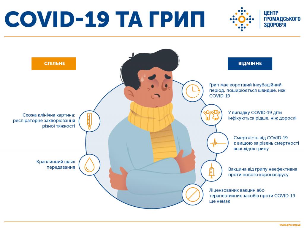 Данные Центр общественного здоровья Министерства здравоохранения Украины