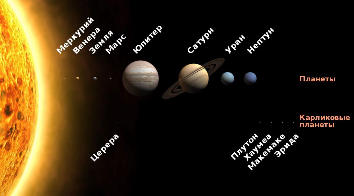 Официально в Солнечной системе восемь планет / фото wikipedia