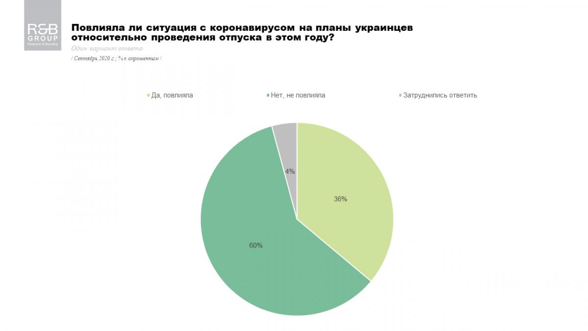 Чи вплинув коронавірус на відпускні плани українців / фото rb.com.ua