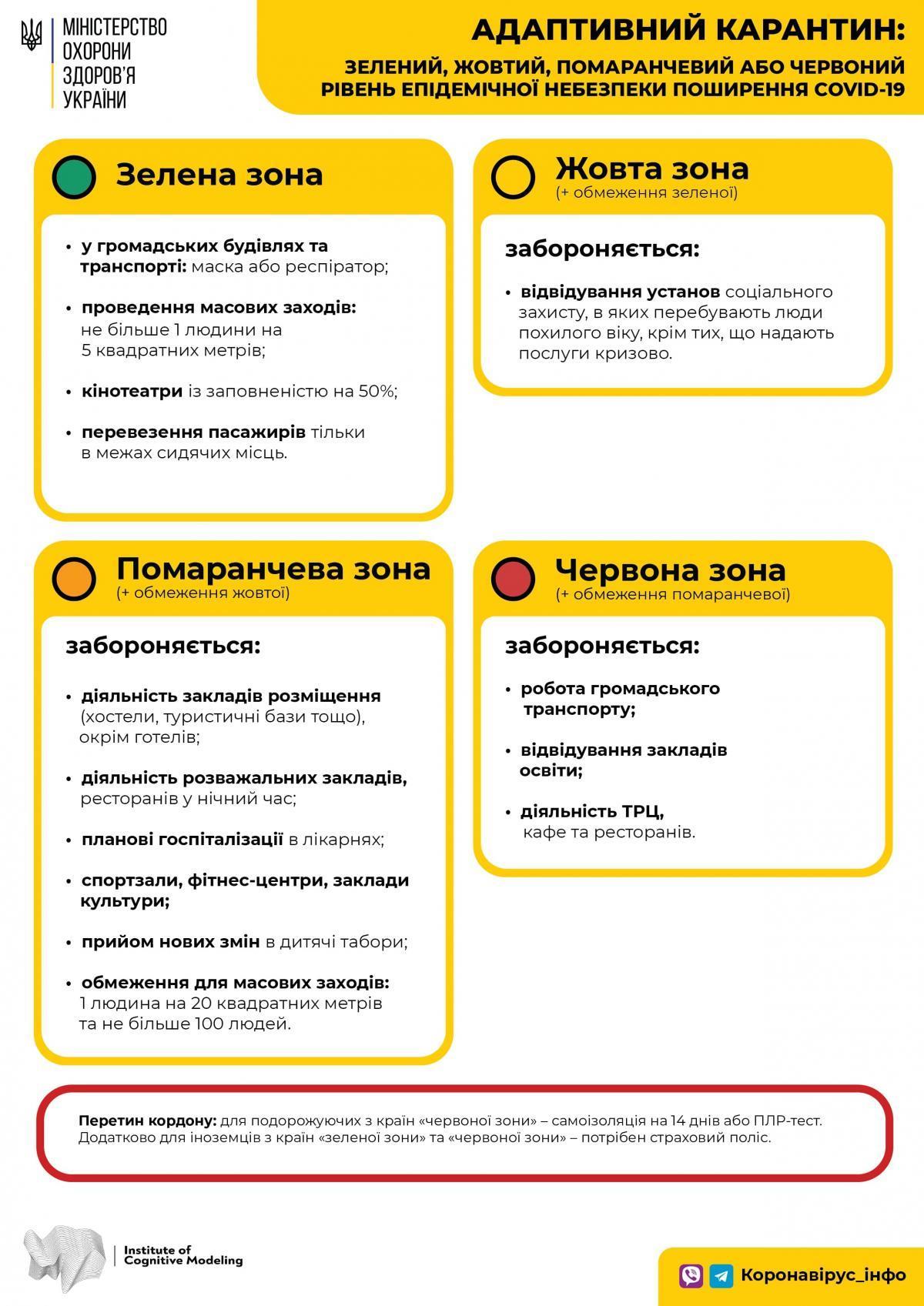 Ограничения, которые установили в августе 2020 / фото Минздрав