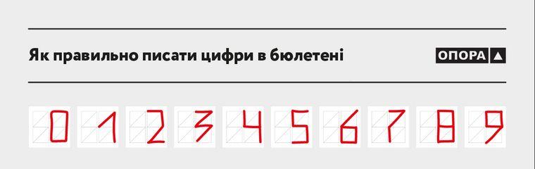 Зразок написання цифри у віконці / фото ОПОРА