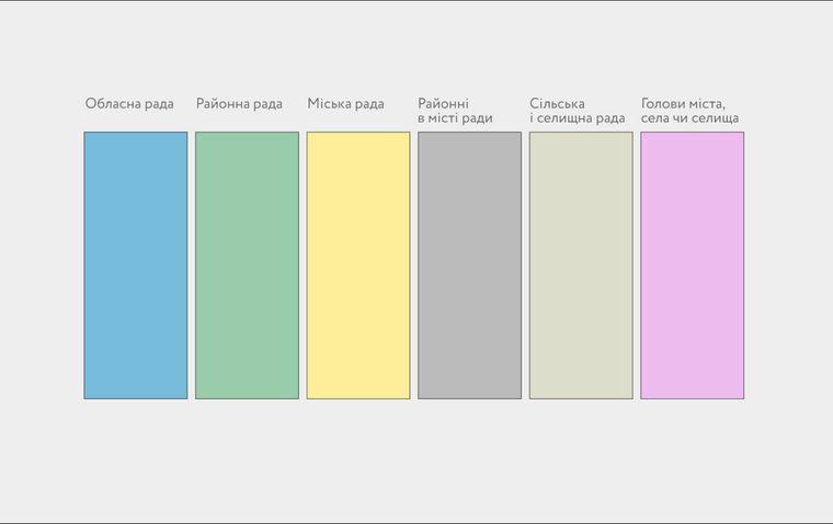 Значення кольорів бюлетенів / фото ОПОРА