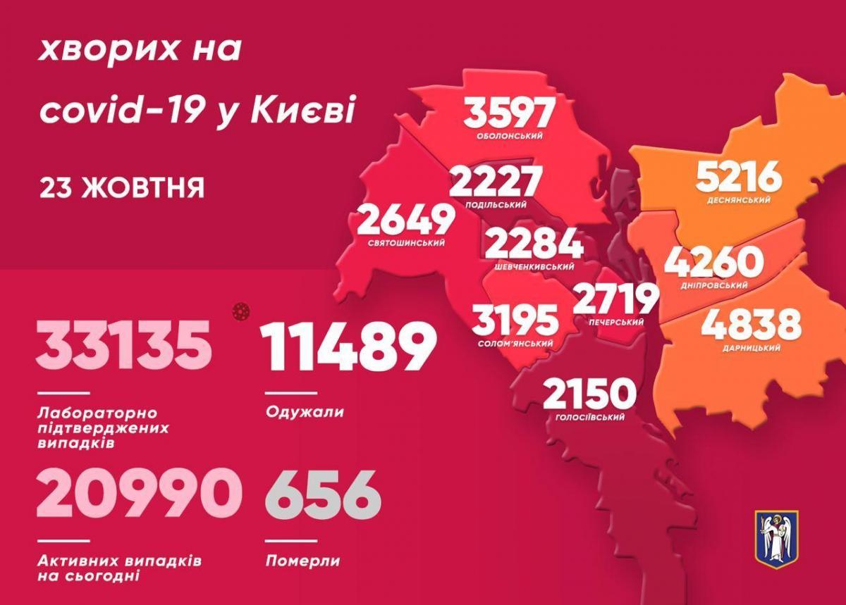 Коронавірус у Києві 23 жовтня