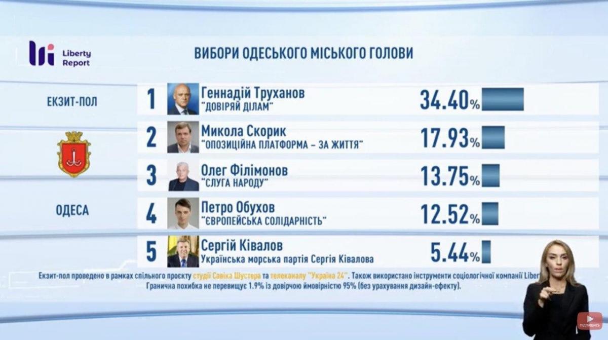 На виборах мера Одеси найбільше голосів отримав Труханов - екзит-пол