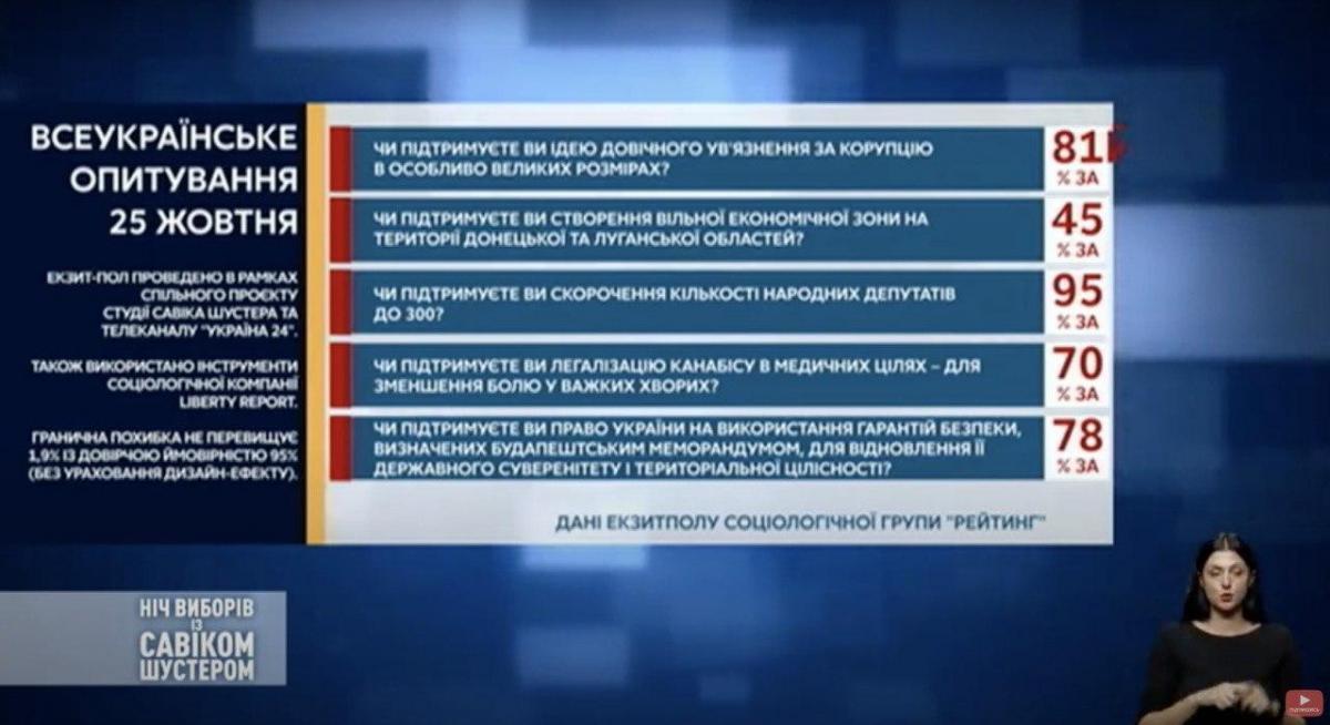 Опрос Зеленского - результат экзит-пола