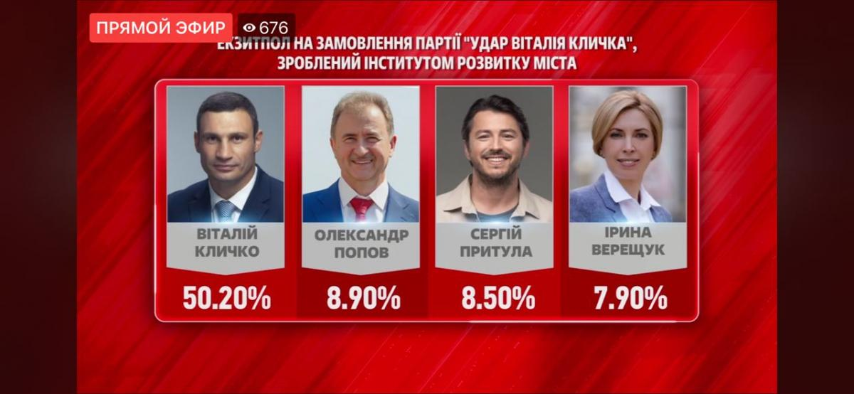 The survey was carried out by the order of the UDAR Party / Screenshot