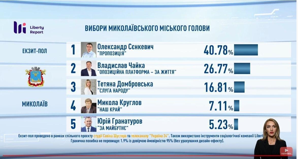 Сєнкевич лідирує в першому турі виборів мера Миколаєва / фото ukraina24