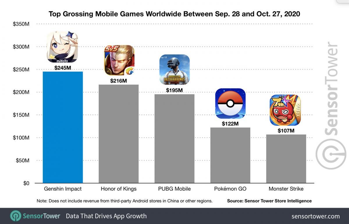 Показатели Genshin Impact в сравнении с другими играми /фото sensortower.com