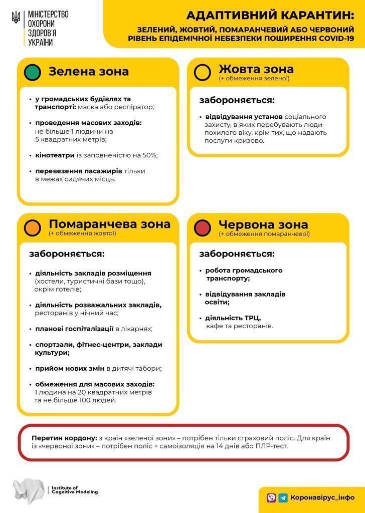 Какие ограничения действуют в той или иной зоне карантина/ фото moz.gov.ua