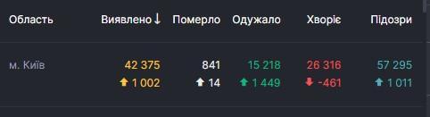 Данные covid19.rnbo.gov.ua