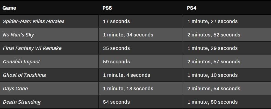 Сравнение скорости загрузок игр на PS5 и PS4 / фото theverge.com