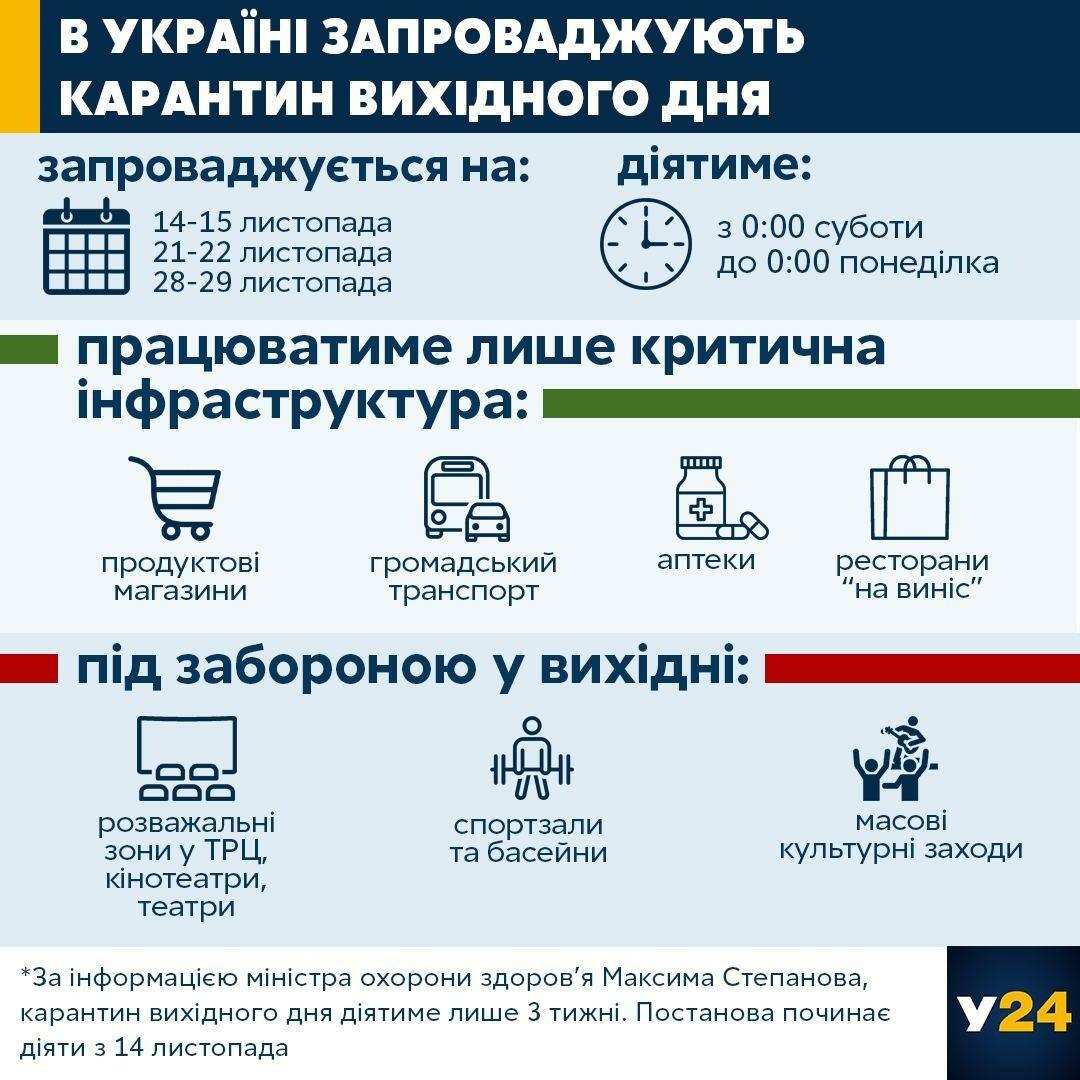 Карантин вихідного дня / Інфографіка 24tv.ua