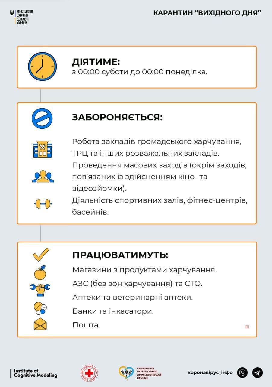 Дані t.me/COVID19_Ukraine
