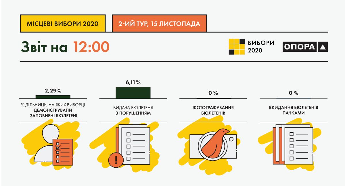 Нарушения на выборах по состоянию на 12:00 / фото oporaua.org