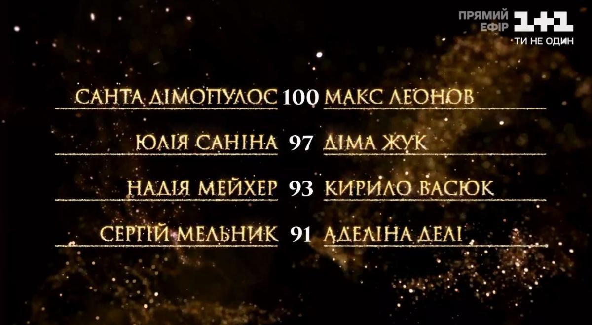 Танцы со звездами 2020 - результаты четвертьфинала