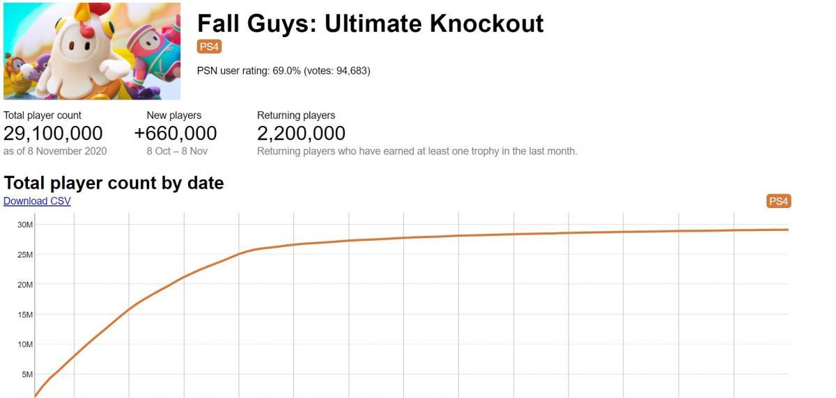 Статистика игроков в Fall Guys на PS4 /скриншот