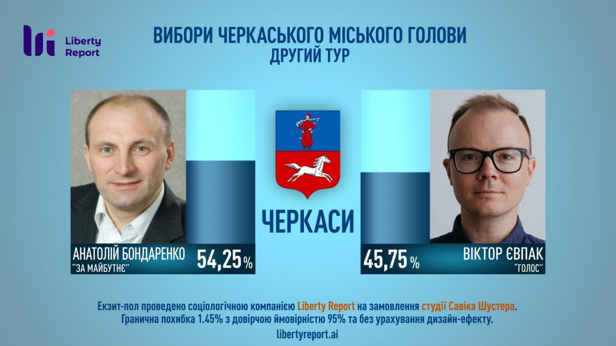 Бондаренко побеждает на выборах мэра Черкасс
