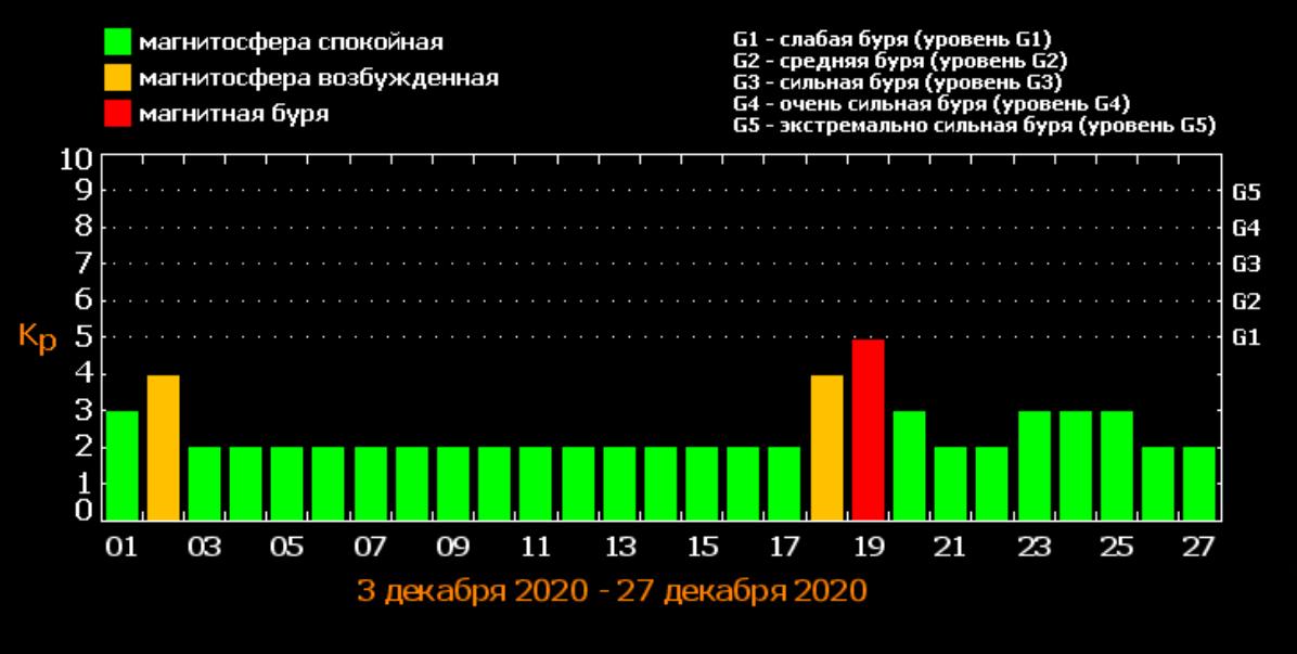 Календарь магнитных бурь в декабре / фото tesis.lebedev.ru