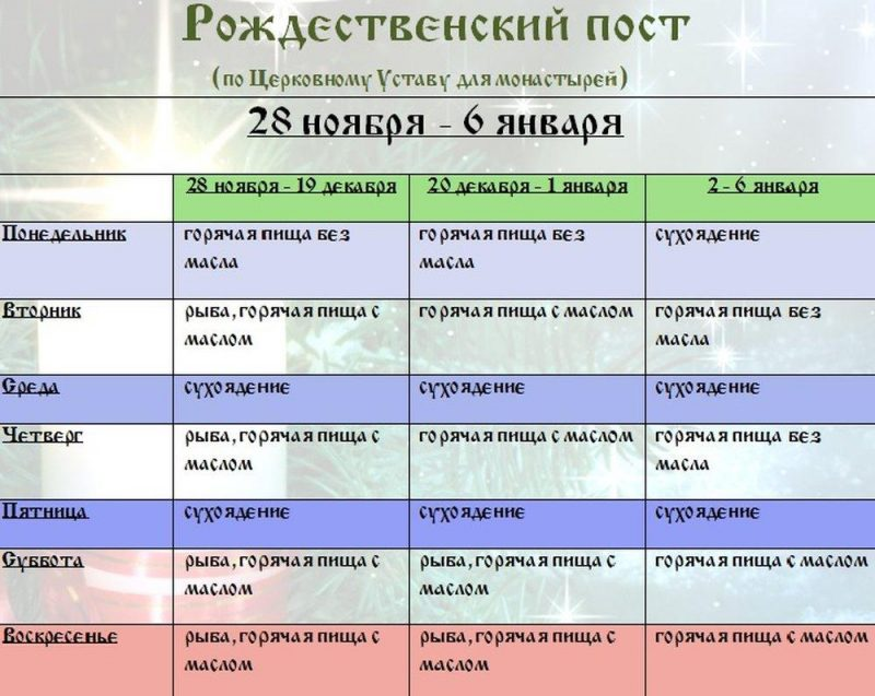 Календарь питания на Рождественский пост / фото kleo.ru