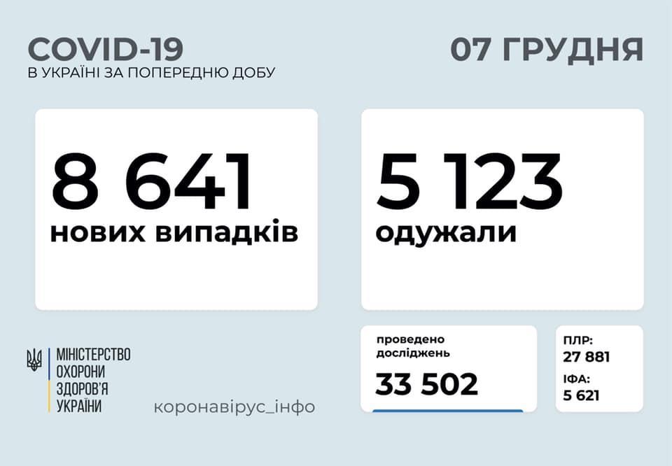 Заболеваемость COVID-19 в Украине остается на высоком уровне, в ряде регионов загружены больницы