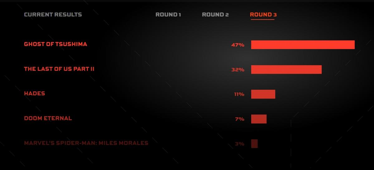 Итоги голосования игроков / фото thegameawards.com