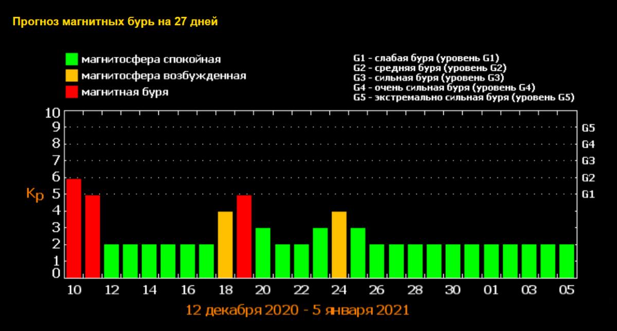 Прогноз магнитных бурь / фото tesis.lebedev.ru/forecast_activity