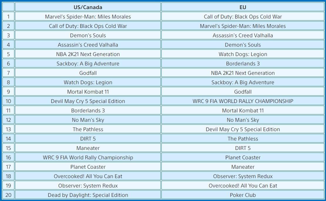 Топ 20 самых загружаемых игр на PS5 в ноябре / фото blog.playstation.com
