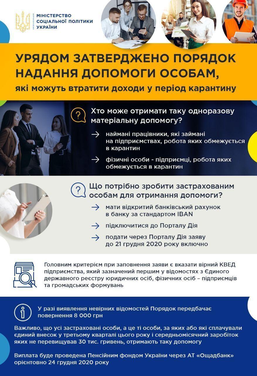 Порядок оказания помощи ФЛП / Министерство социальной политики Украины