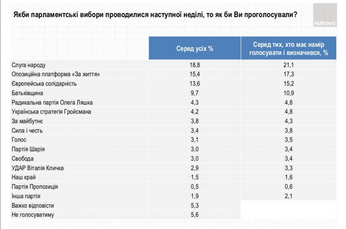 Рейтинг парламентских выборов