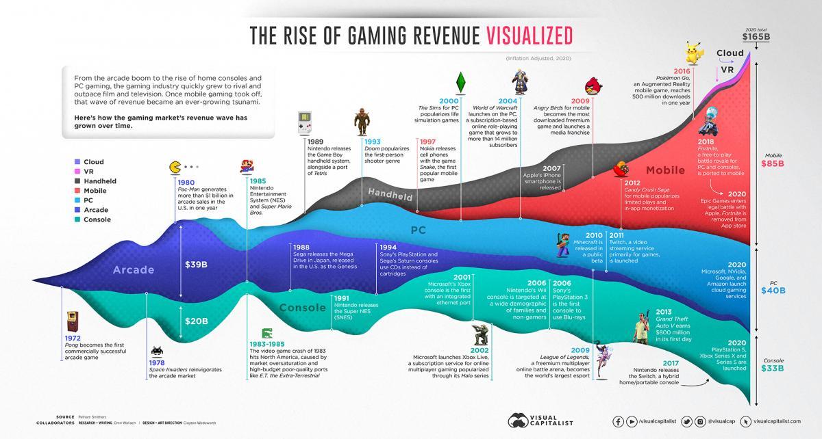 Мобильные игры к концу уходящего десятилетия заняли половину рынка /фото gameworldobserver