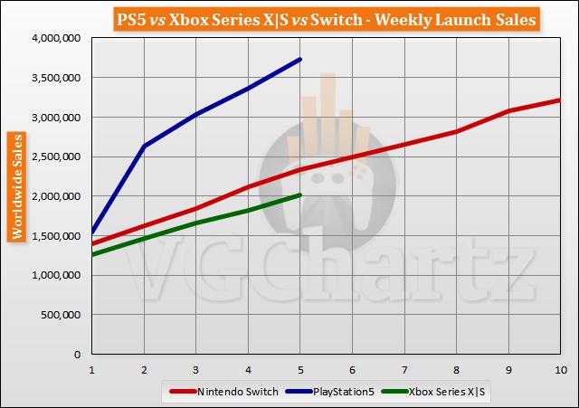 PS5 вырвалась в лидеры по продажам /фото vgchartz.com