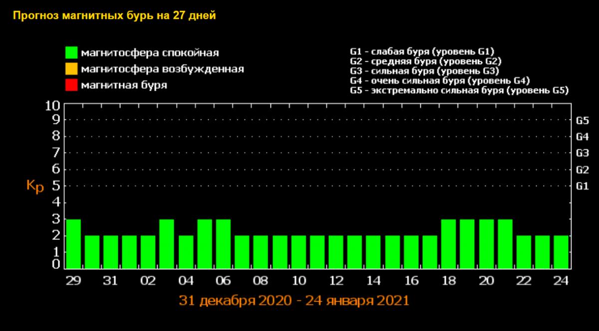 Магнитные бури в январе / фото tesis.lebedev.ru