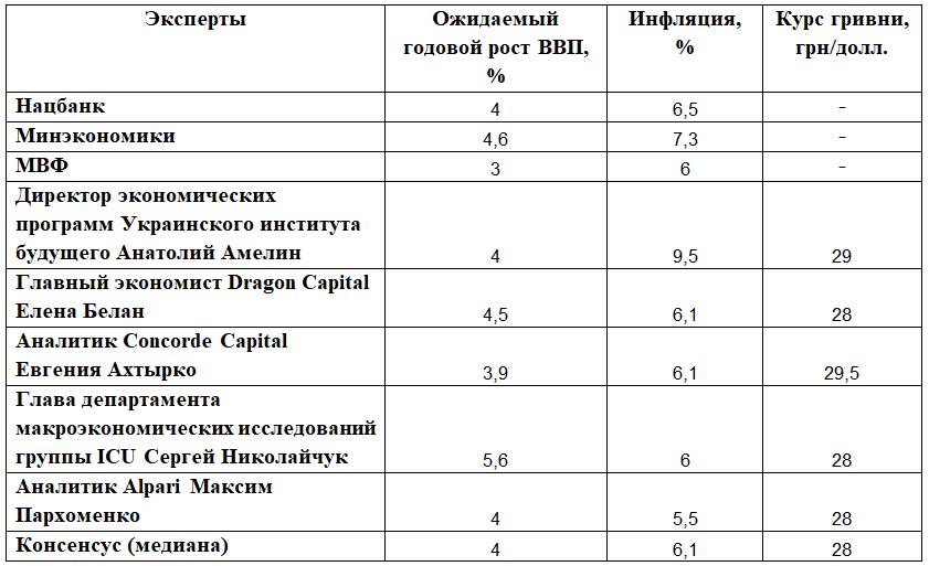 Прогноз показателей экономики на 2021 год