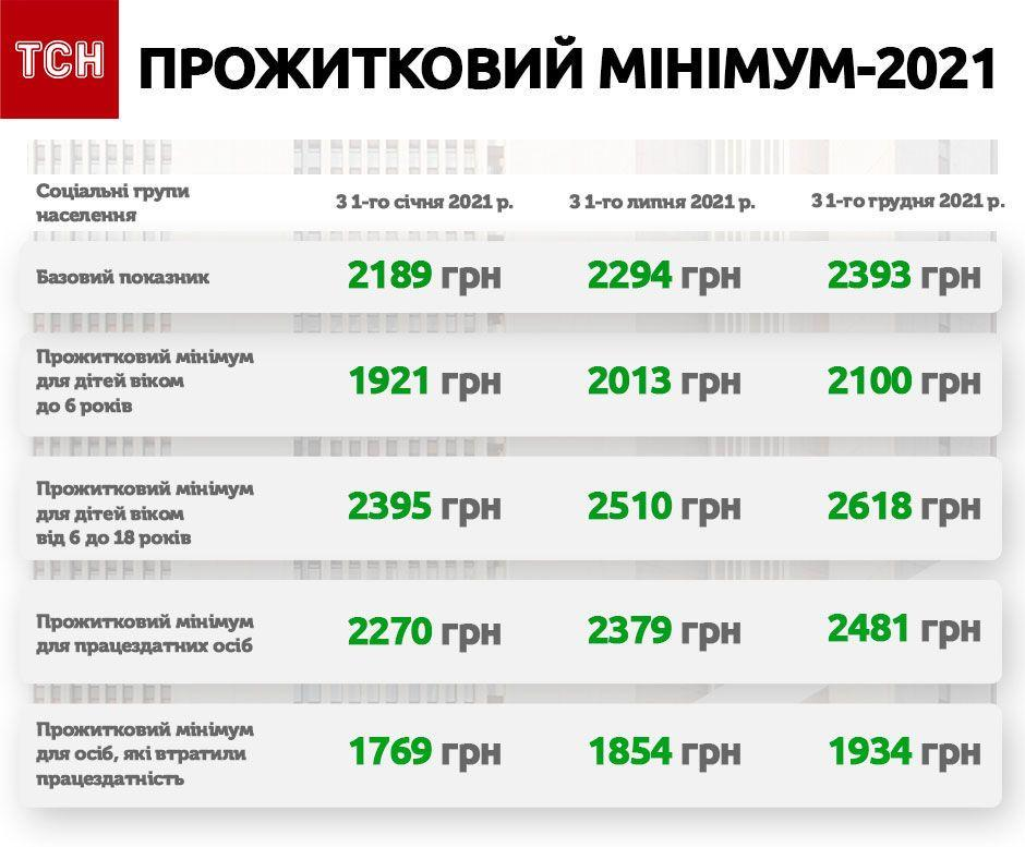 Прожиточный минимум в Украине в 2021 году / ТСН
