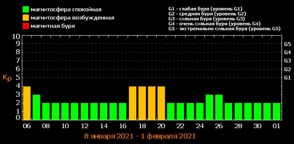Магнитные бури в январе / фото tesis.lebedev.ru/forecast_activity