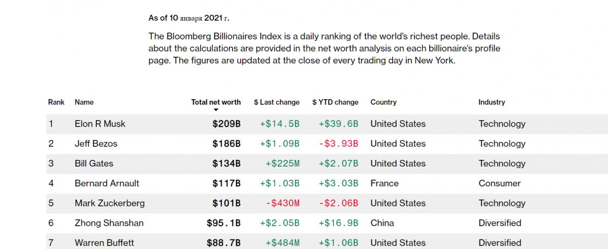 Скріншот Bloomberg