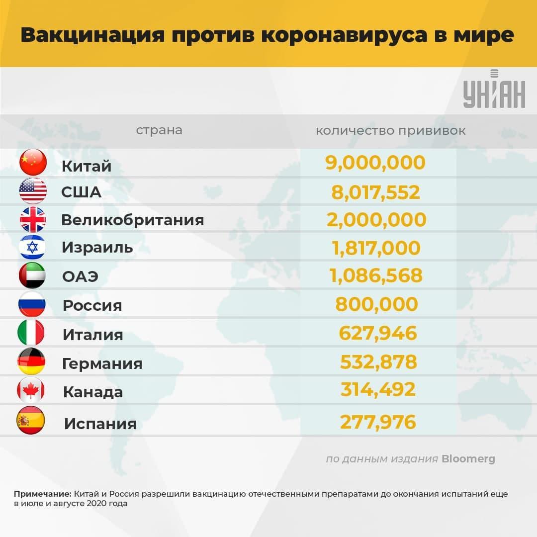 Вакцинация от коронавируса в мире - статистика