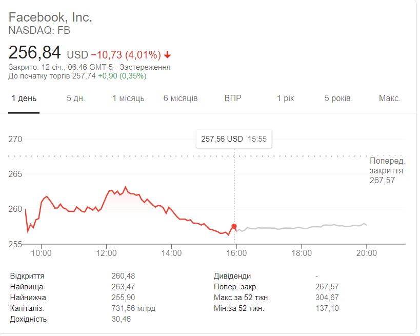 Скриншот NASDAQ