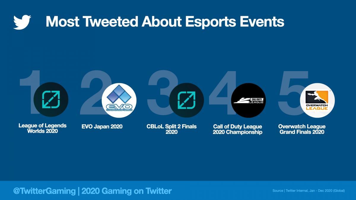 Найбільш обговорювані кіберспортивні події в Твіттері / фото blog.twitter.com