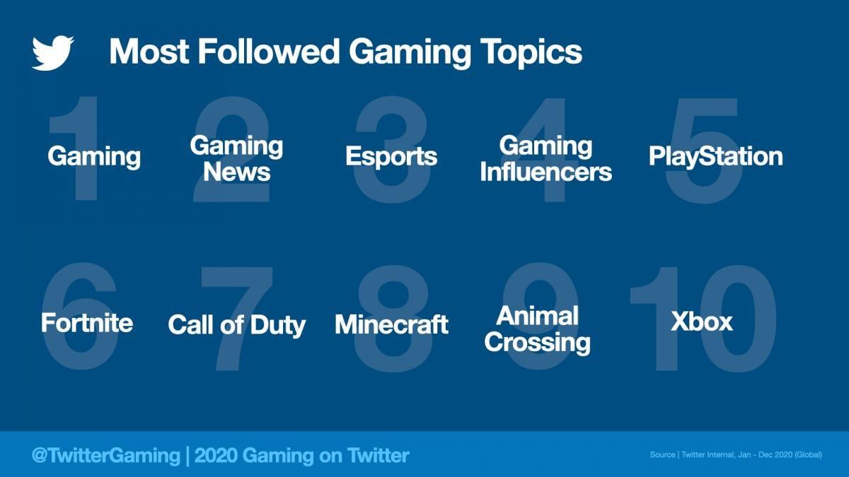 Найпопулярніші теги в Твіттері на тему відеоігор / фото blog.twitter.com