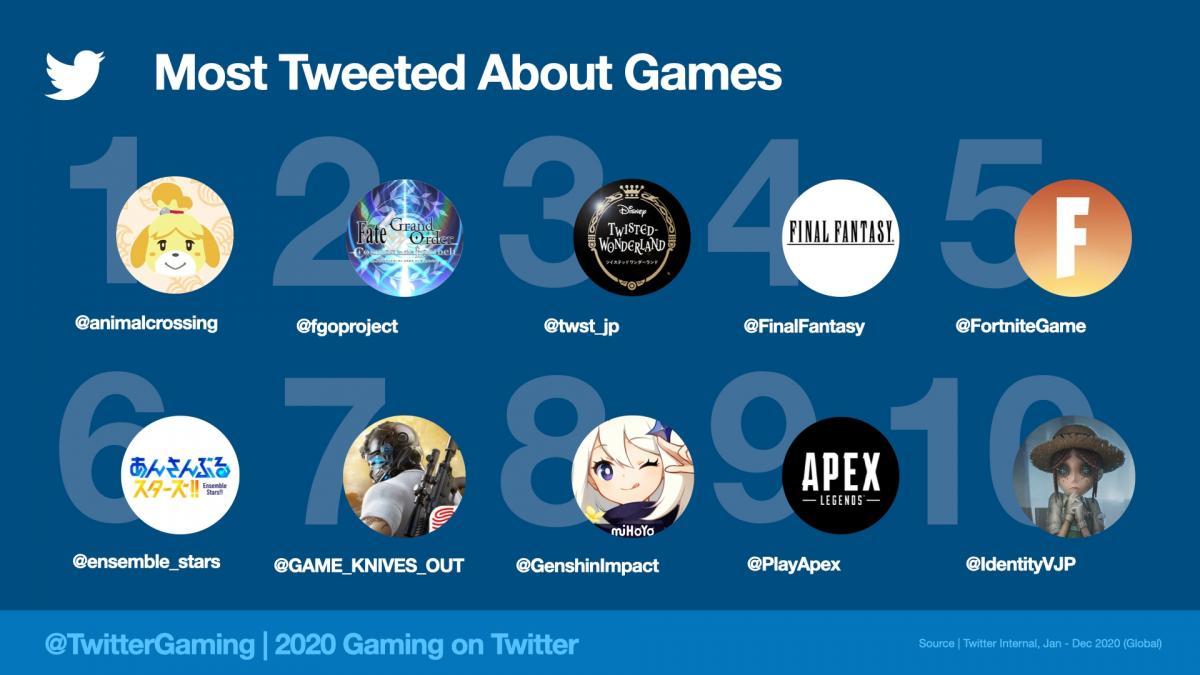Найбільш обговорювані ігри в Твіттері / фото blog.twitter.com
