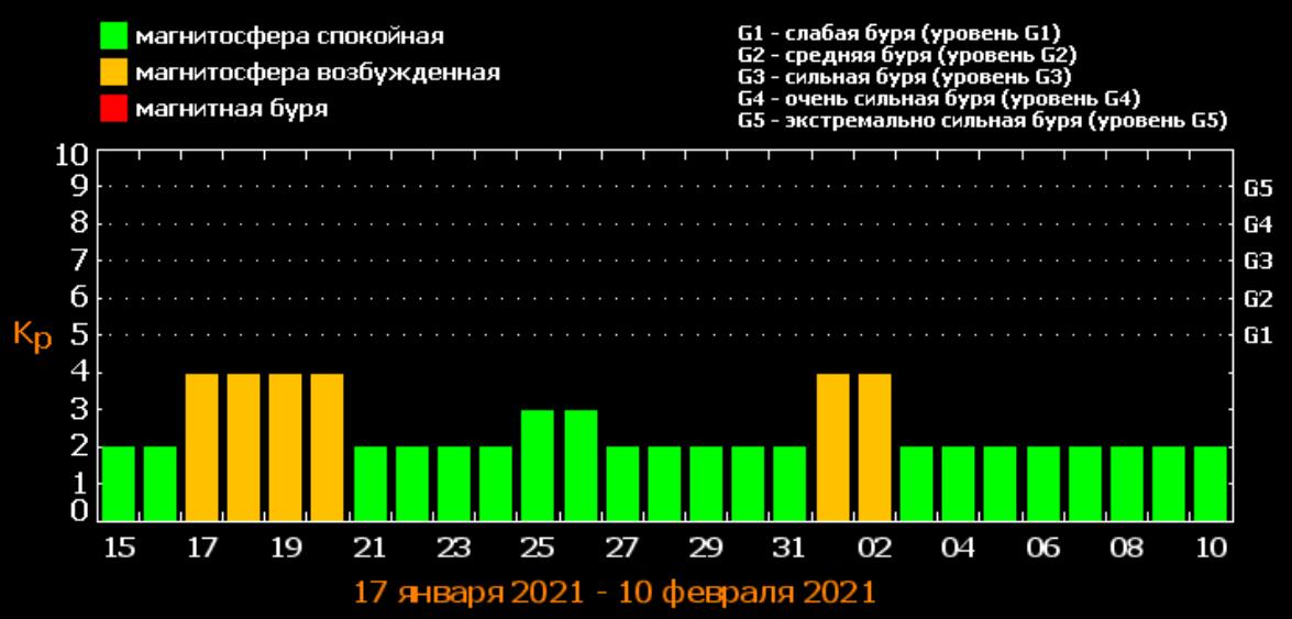 Прогноз магнитных бурь в январе / фото tesis.lebedev.ru