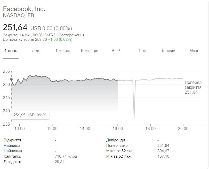 Скріншот NASDAQ