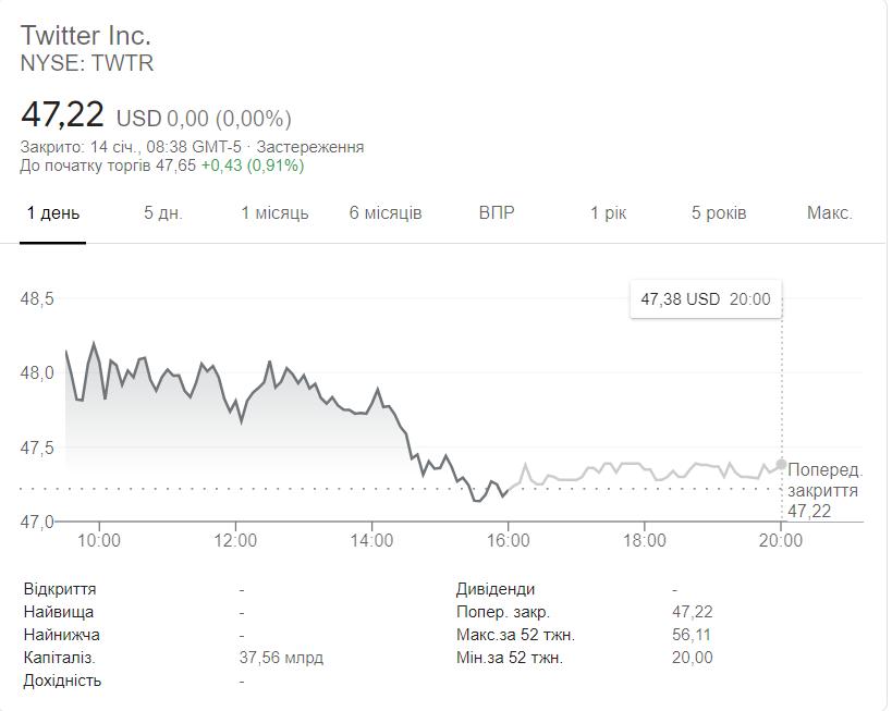 Скріншот NYSE