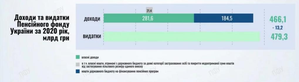 Скріншот ПФУ