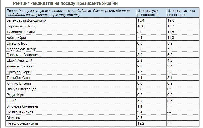 Президентський рейтинг / скріншот