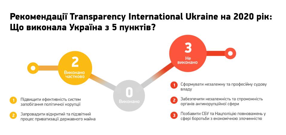 Инфографика TI Ukraine