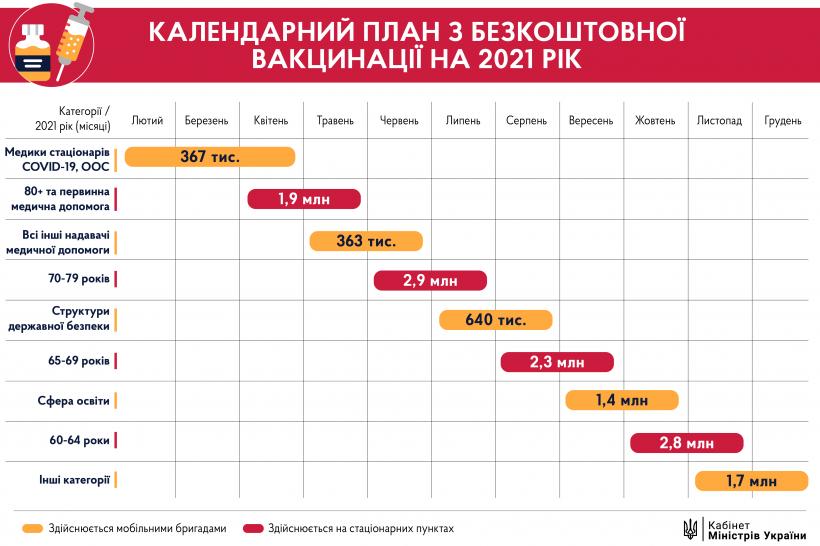 Графік вакцинації від коронавірусу в Україні 2021 / фото kmu.gov.ua