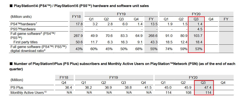 Цифры из отчета о продажах PS5 / фото twitter.com/DomsPlaying