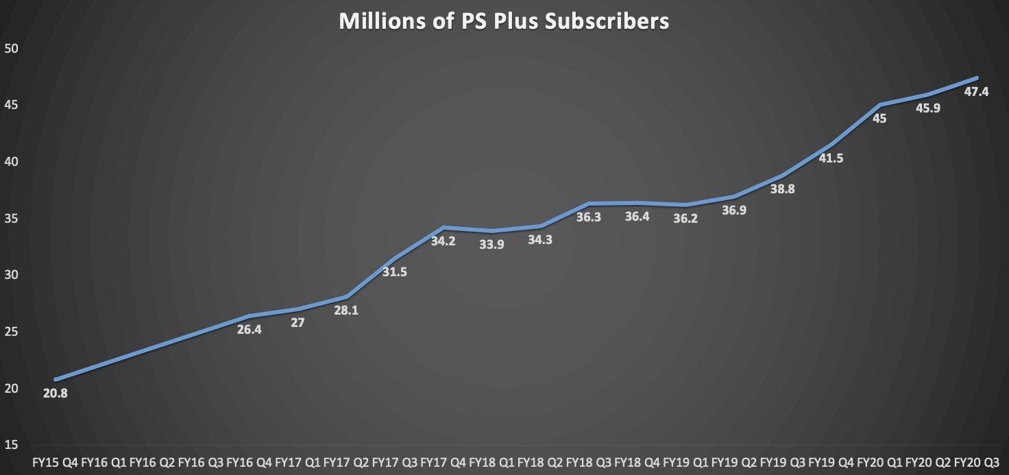 Рост количества подписчиков сервиса PS Plus / фото twitter.com/ZhugeEX